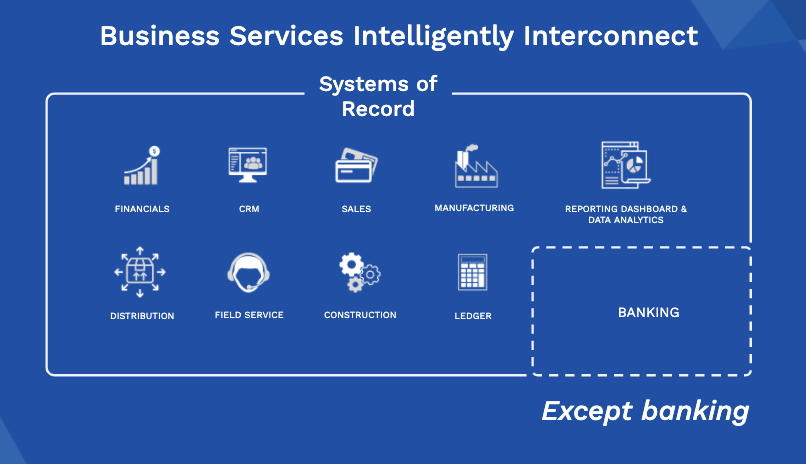 Business Services Intelligently Interconnect systems of record except banking