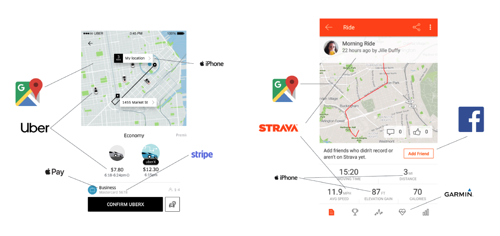 Uber and Strava are composites of a wide range of APIs