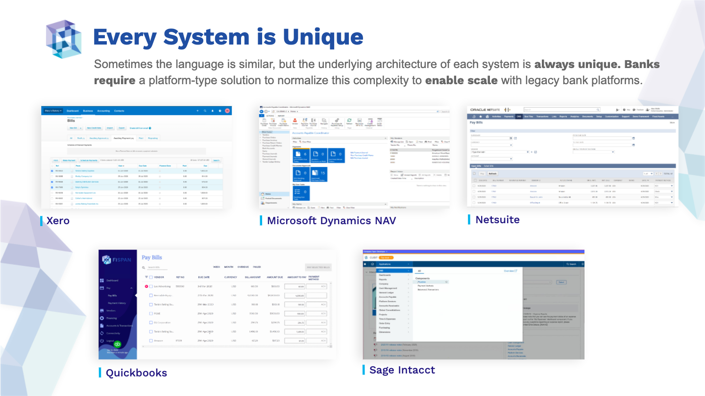 Sometimes the language is similar, but the underlying architecture of each system is always unique. Banks require a platform-type solution to normalize this complexity to enable scale with legacy bank platforms.