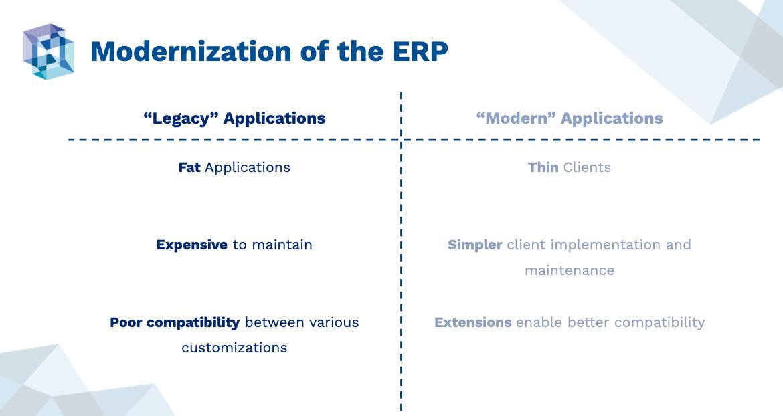 Modernization of the ERP. Legacy Applications vs. Modern Applications
