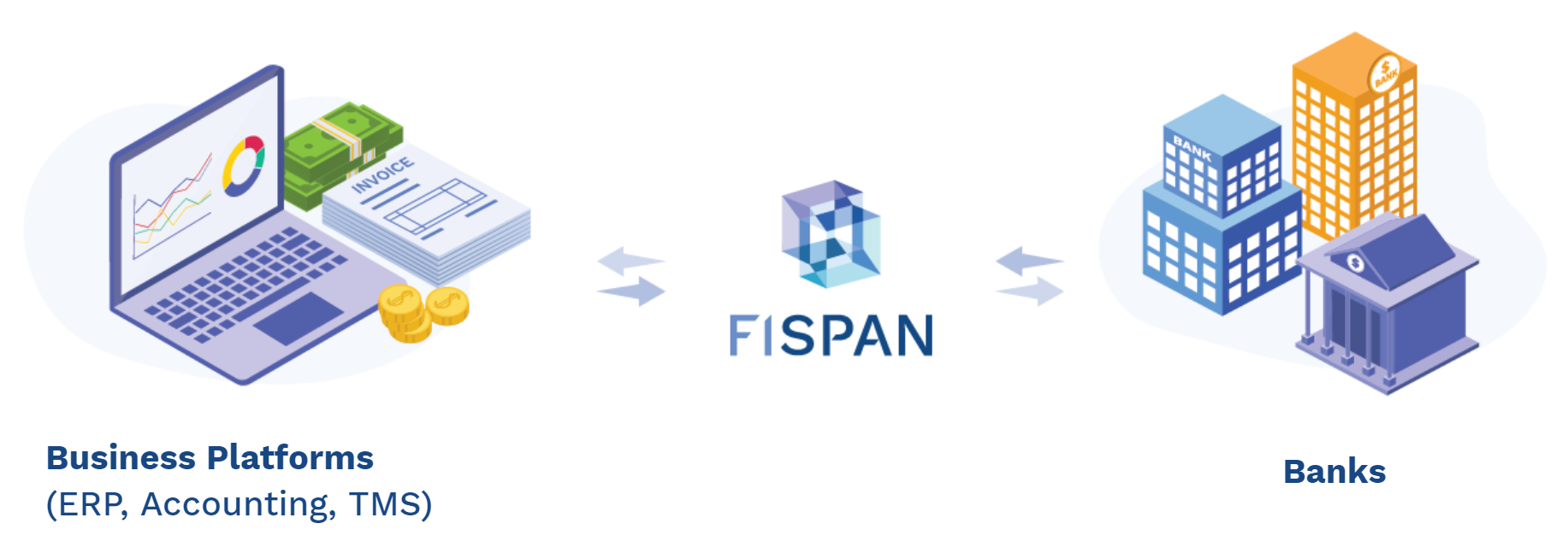 FISPAN connects banking capabilities directly into a customer's ERP or accounting platform.
