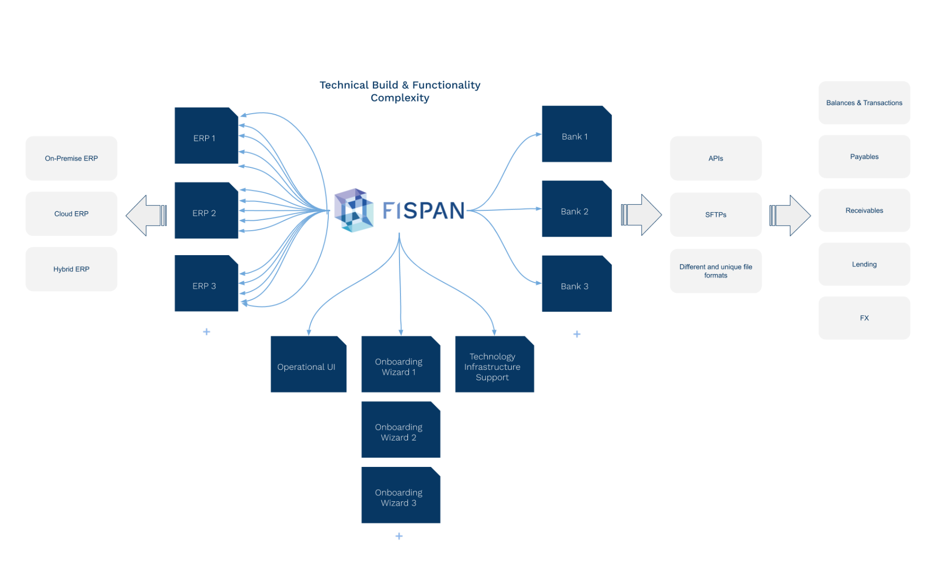 FISPAN Technical Build and Functionality Complexity